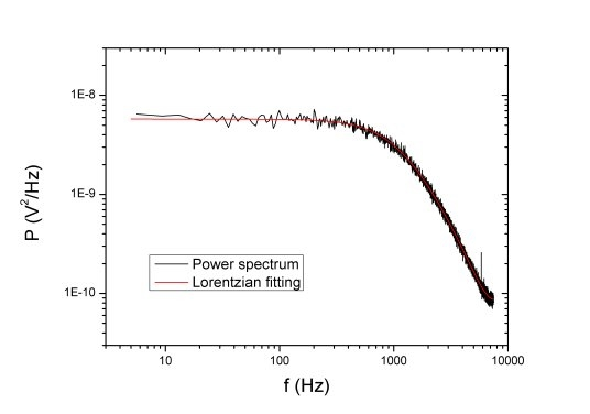 Power spectrum - Optical Trapping Lab - Grup de Biofotònica